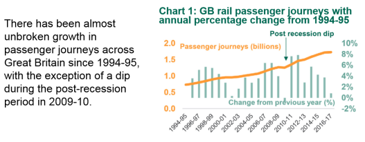 rail growth