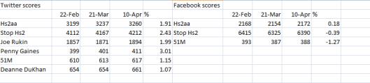 Anti Hs2 mob stats