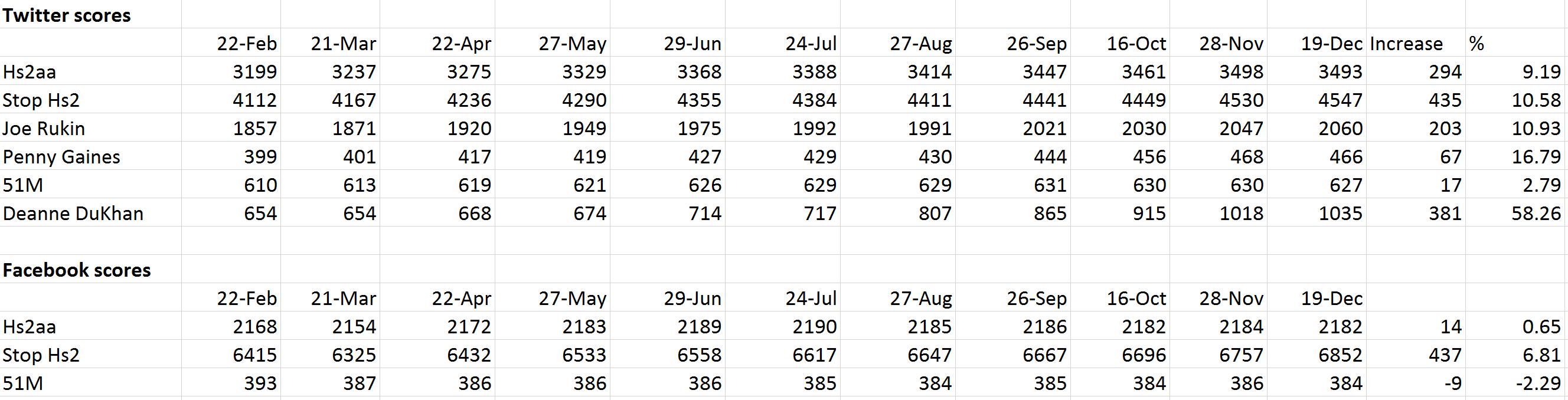 anti Hs2 stats Dec 2015