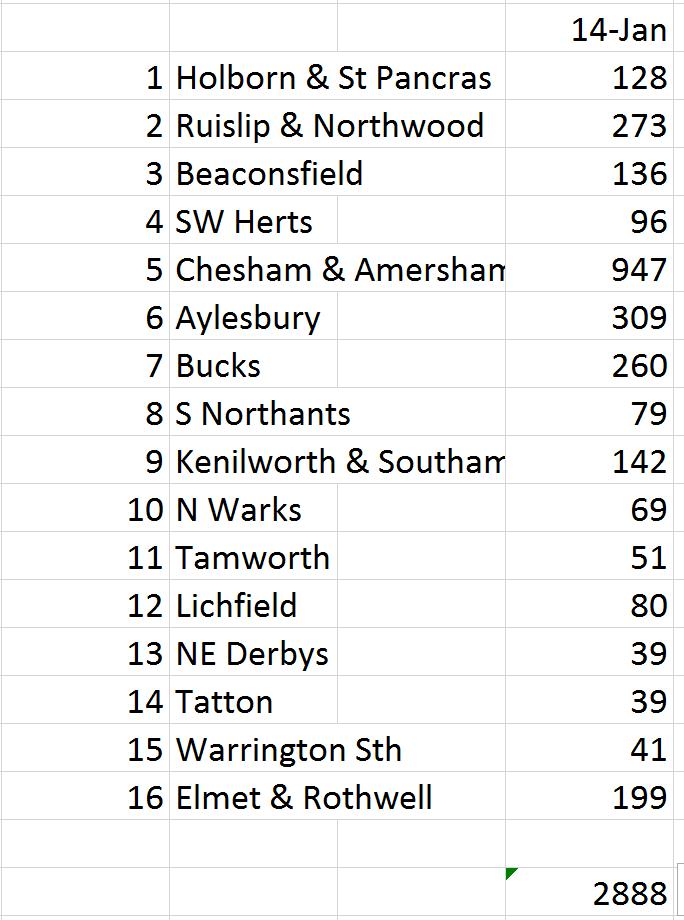 Flood poll stats 14 jan