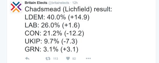 Lichfield result