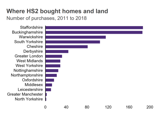 homes bought